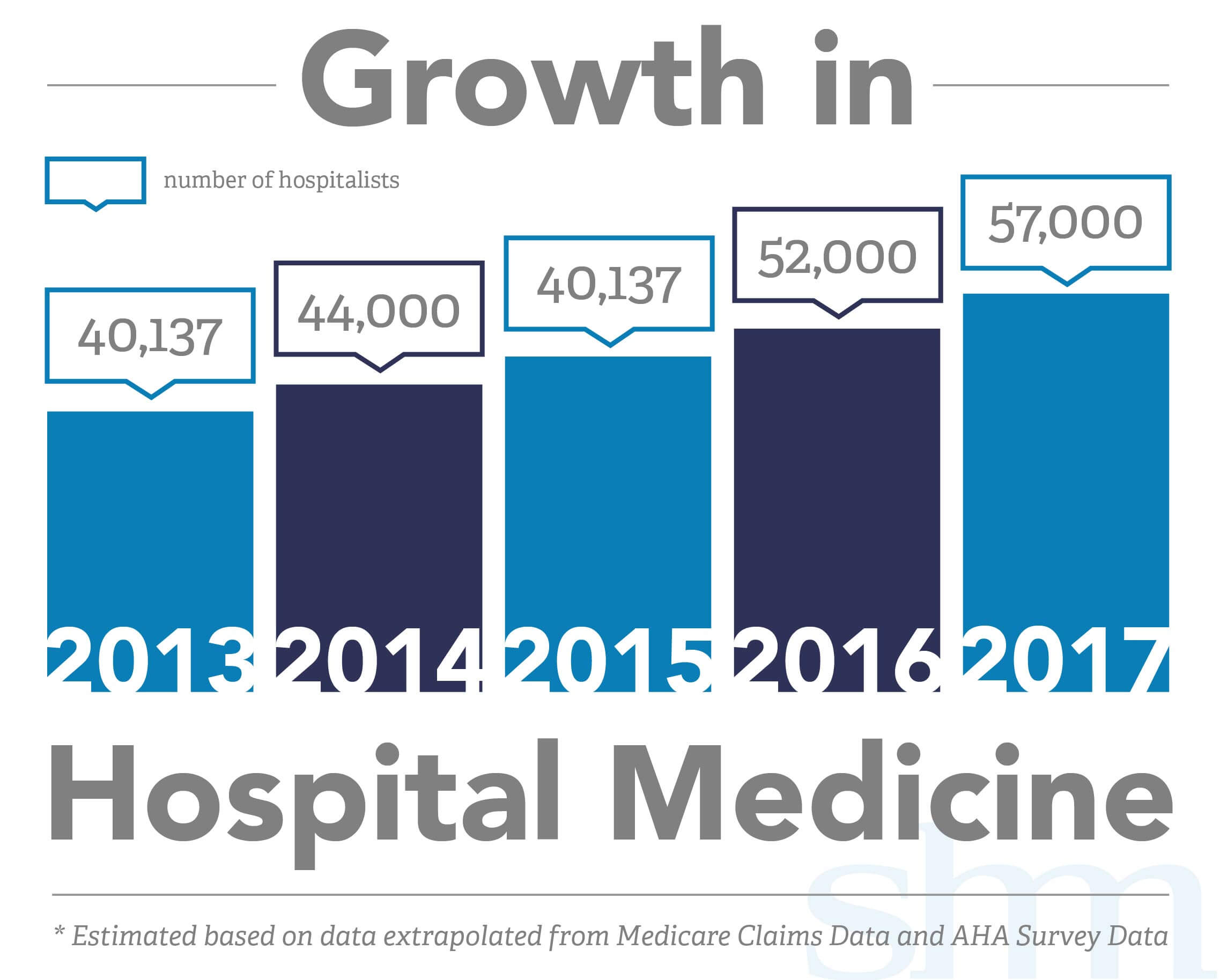 Growth in Hospital Medicine Chart