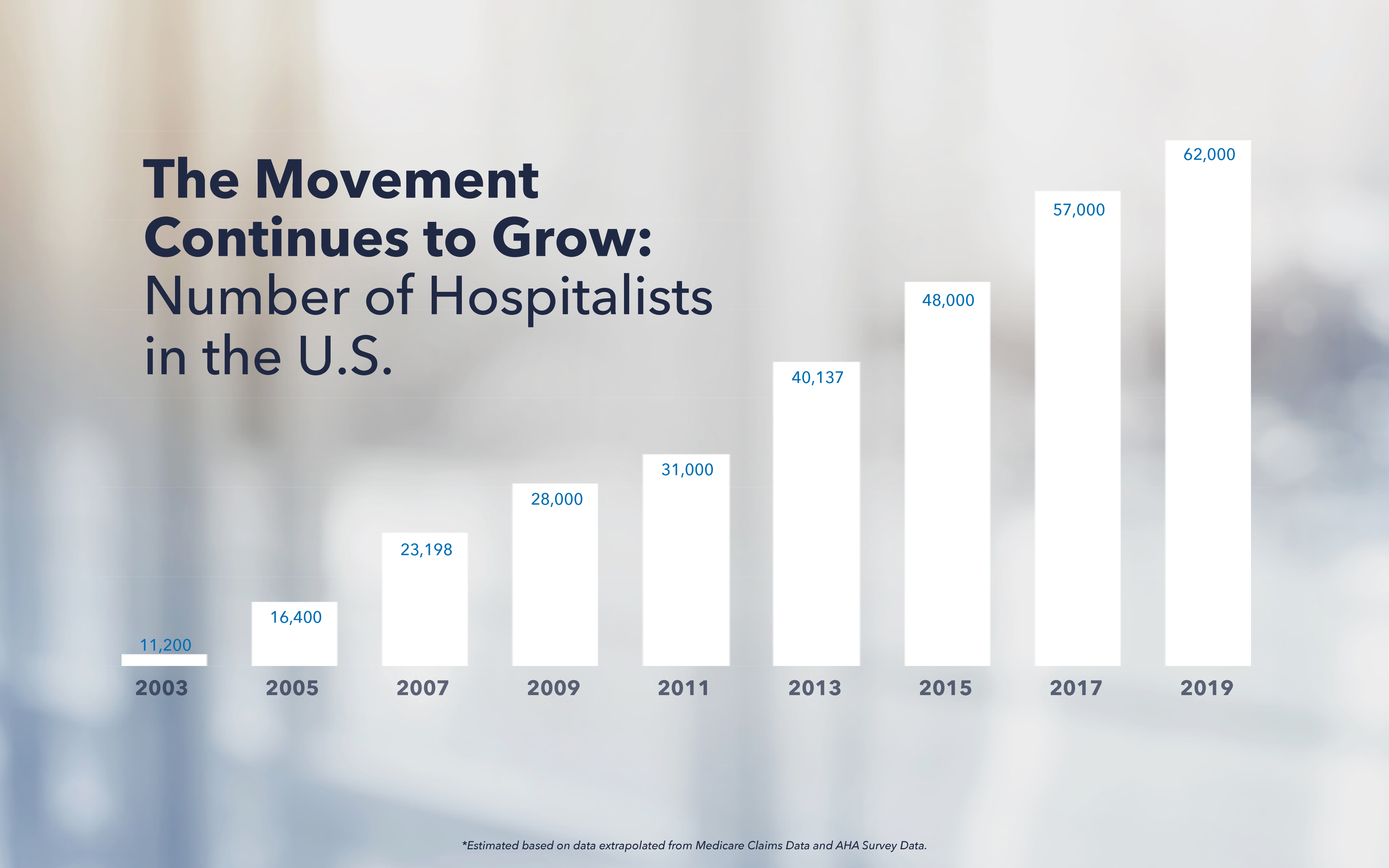 Hospitalist Growth.png