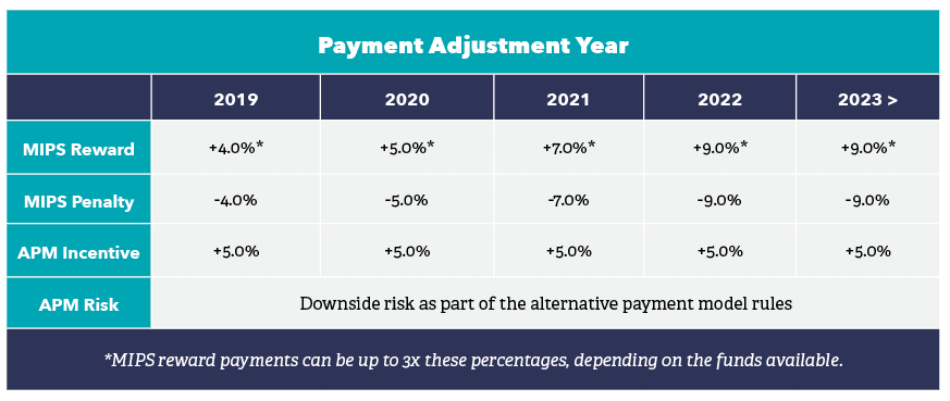 MIPS Payment Adjustment Year Chart